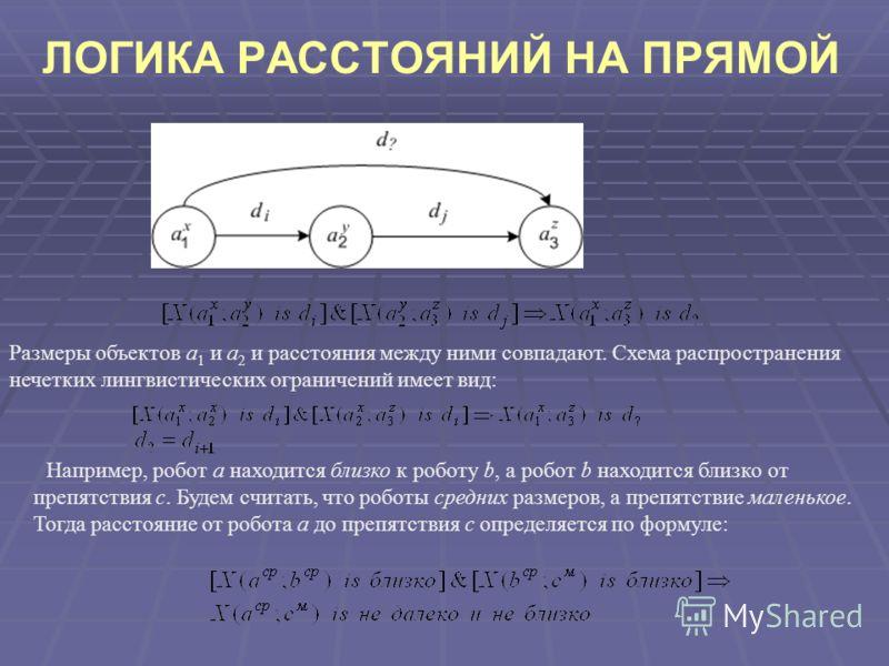 ЛОГИКА РАССТОЯНИЙ НА ПРЯМОЙ Размеры объектов a 1 и a 2 и расстояния между ними совпадают. Схема распространения нечетких лингвистических ограничений имеет вид: Например, робот a находится близко к роботу b, а робот b находится близко от препятствия c