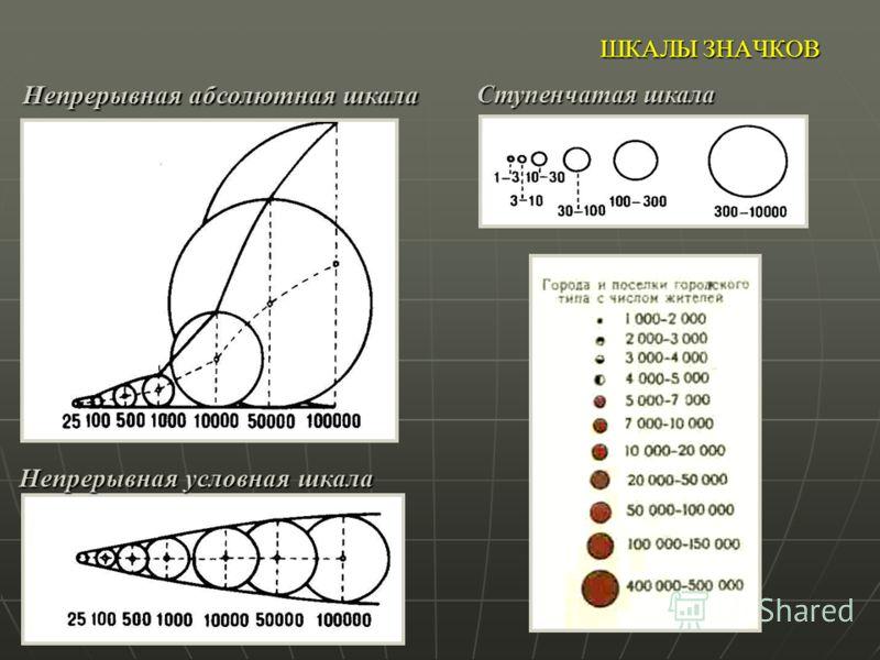 ШКАЛЫ ЗНАЧКОВ Ступенчатая шкала Непрерывная условная шкала Непрерывная абсолютная шкала