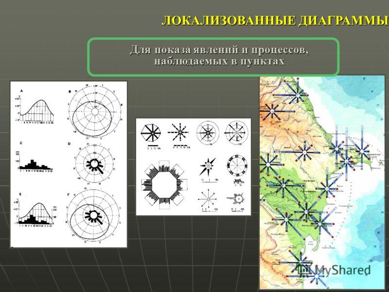 ЛОКАЛИЗОВАННЫЕ ДИАГРАММЫ Для показа явлений и процессов, наблюдаемых в пунктах