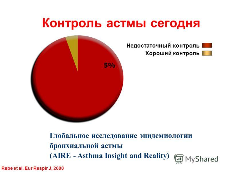 Контроль астмы сегодня Недостаточный контроль Хороший контроль Глобальное исследование эпидемиологии бронхиальной астмы (AIRЕ - Asthma Insight and Reality) Rabe et al. Eur Respir J, 2000 5%