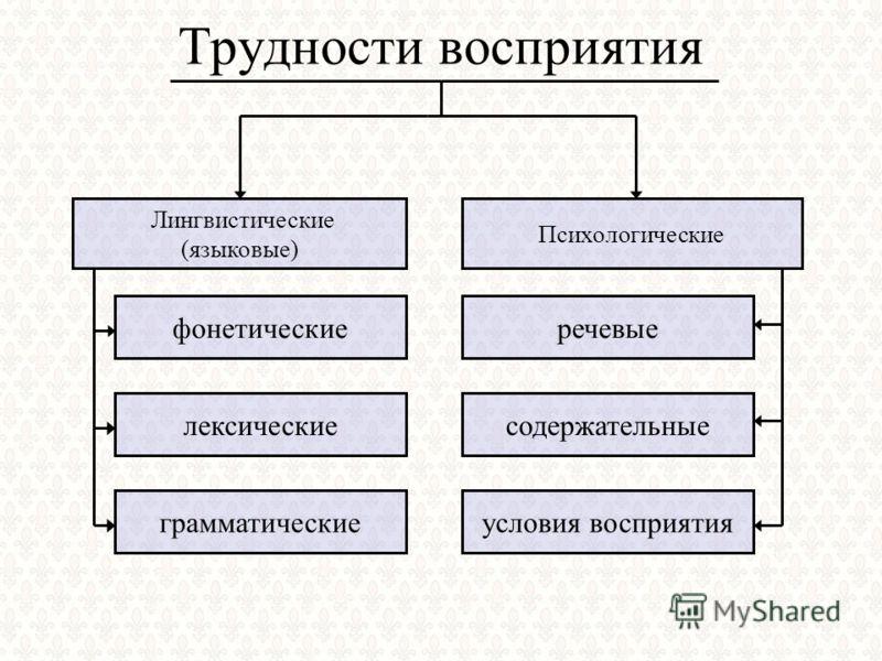 Трудности восприятия Лингвистические (языковые) Психологические фонетические лексические грамматические речевые содержательные условия восприятия