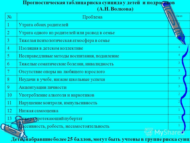 Прогностическая таблица риска суицида у детей и подростков (А.Н. Волкова) Проблема балл 1Утрата обоих родителей 5 2Утрата одного из родителей или развод в семье 4 3Тяжелая психологическая атмосфера в семье 4 4Изоляция в детском коллективе 4 5Несправе
