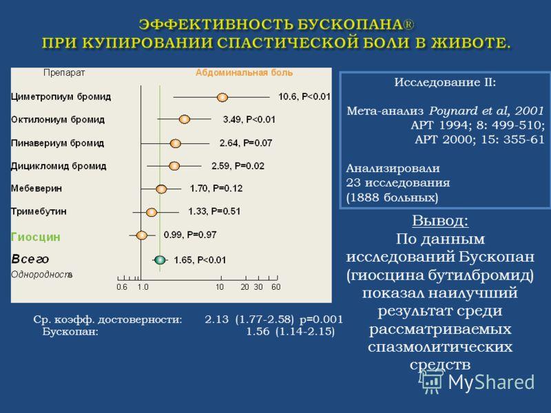 Вывод: По данным исследований Бускопан (гиосцина бутилбромид) показал наилучший результат среди рассматриваемых спазмолитических средств Ср. коэфф. достоверности: 2.13 (1.77-2.58) p=0.001 Бускопан: 1.56 (1.14-2.15) Исследование II: Мета-анализ Poynar