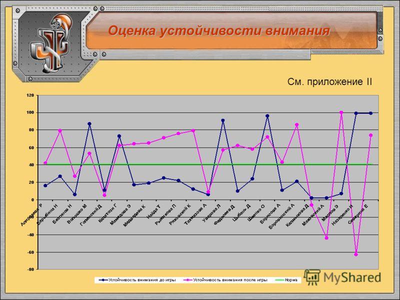 Оценка устойчивости внимания См. приложение II