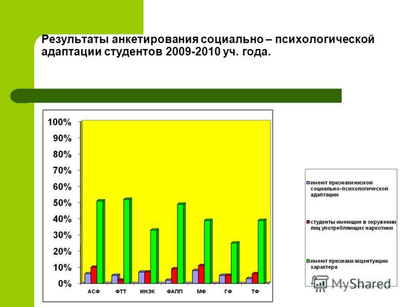 Результаты анкетирования социально – психологической адаптации студентов 2009-2010 уч. года.