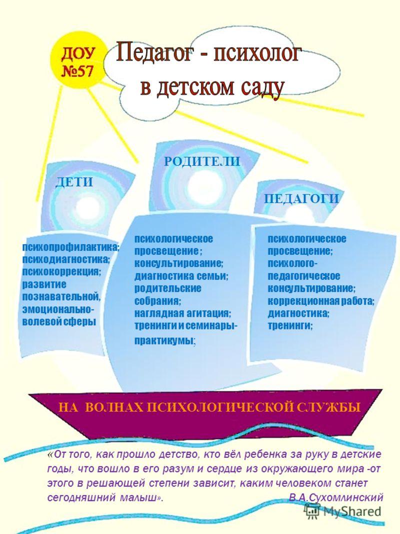 психологическое просвещение ; консультирование; диагностика семьи; родительские собрания; наглядная агитация; тренинги и семинары- практикумы ; РОДИТЕЛИ ДЕТИ ПЕДАГОГИ НА ВОЛНАХ ПСИХОЛОГИЧЕСКОЙ СЛУЖБЫ психопрофилактика; психодиагностика; психокоррекци