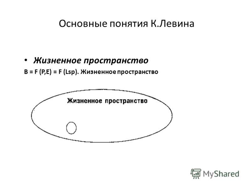 Основные понятия К.Левина Жизненное пространство B = F (P,E) = F (Lsp). Жизненное пространство
