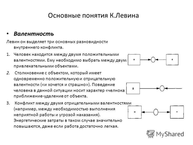 Основные понятия К.Левина Валентность Левин он выделяет три основных разновидности внутреннего конфликта. 1.Человек находится между двумя положительными валентностями. Ему необходимо выбрать между двумя привлекательными объектами. 2. Столкновение с о