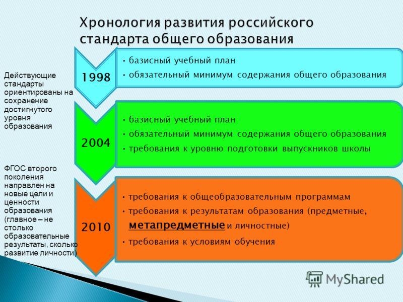 1998 базисный учебный план обязательный минимум содержания общего образования 2004 базисный учебный план обязательный минимум содержания общего образования требования к уровню подготовки выпускников школы 2010 требования к общеобразовательным програм