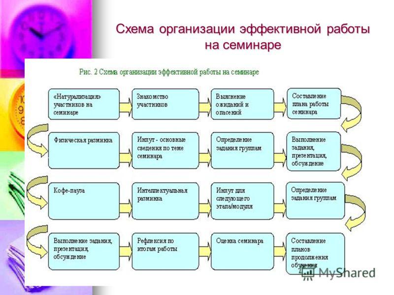 Схема организации эффективной работы на семинаре