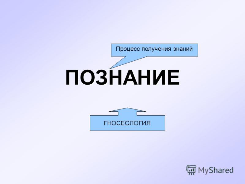 ПОЗНАНИЕ Процесс получения знаний ГНОСЕОЛОГИЯ