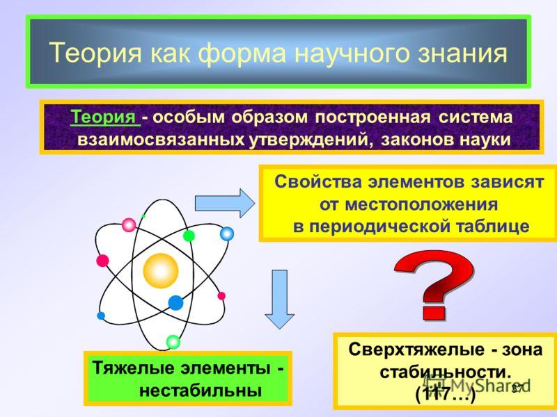 Теория как форма научного знания Теория - особым образом построенная система взаимосвязанных утверждений, законов науки Свойства элементов зависят от местоположения в периодической таблице Тяжелые элементы - нестабильны Сверхтяжелые - зона стабильнос
