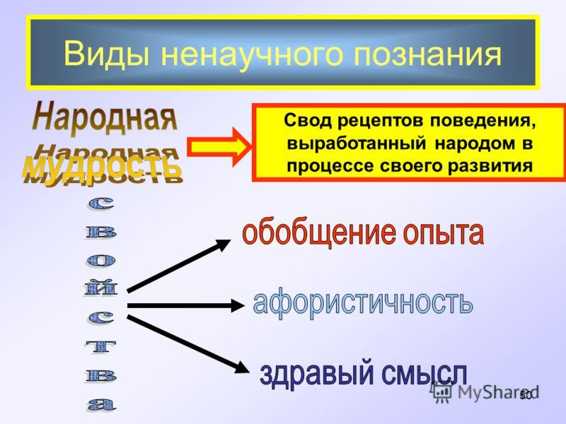 Виды ненаучного познания Свод рецептов поведения, выработанный народом в процессе своего развития 50