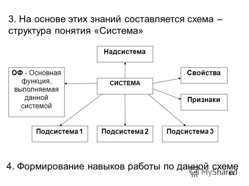 64 ОФ - Основная функция, выполняемая данной системой СИСТЕМА Надсистема Свойства Признаки Подсистема 1Подсистема 2Подсистема 3 3. На основе этих знаний составляется схема – структура понятия «Система» 4. Формирование навыков работы по данной схеме