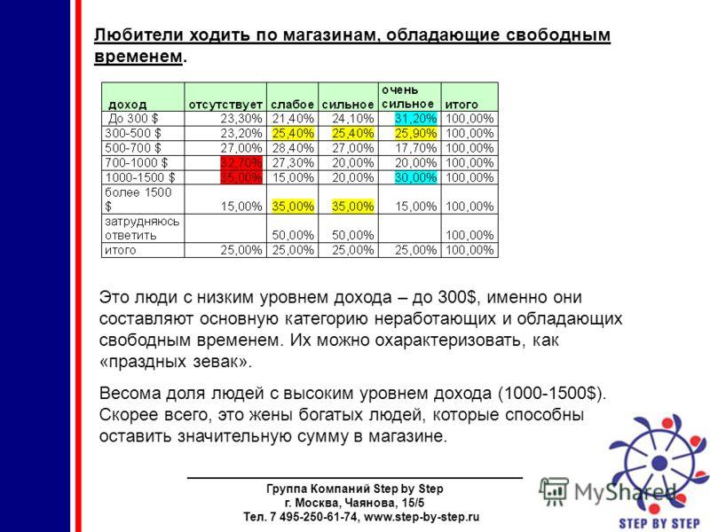 Группа Компаний Step by Step г. Москва, Чаянова, 15/5 Тел. 7 495-250-61-74, www.step-by-step.ru Любители ходить по магазинам, обладающие свободным временем. Это люди с низким уровнем дохода – до 300$, именно они составляют основную категорию неработа