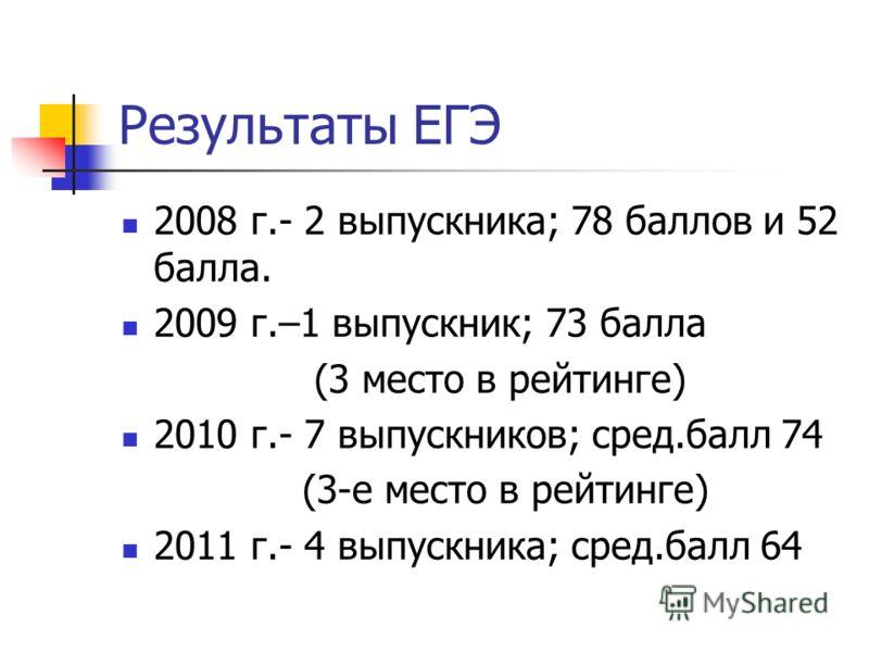 Результаты ЕГЭ 2008 г.- 2 выпускника; 78 баллов и 52 балла. 2009 г.–1 выпускник; 73 балла (3 место в рейтинге) 2010 г.- 7 выпускников; сред.балл 74 (3-е место в рейтинге) 2011 г.- 4 выпускника; сред.балл 64