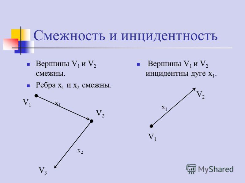 Смежность и инцидентность Вершины V 1 и V 2 инцидентны дуге x 1. Вершины V 1 и V 2 смежны. Ребра x 1 и x 2 смежны. V1V1 V2V2 x1x1 V1V1 V2V2 x1x1 V3V3 x2x2