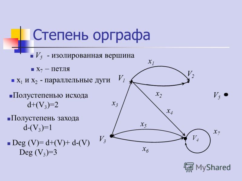 Степень орграфа V1V1 V2V2 V4V4 V3V3 V5V5 x1x1 x2x2 x4x4 x7x7 x3x3 x5x5 x6x6 V 5 - изолированная вершина x 7 – петля x 1 и x 2 - параллельные дуги Полустепенью исхода d+(V 3 )=2 Полустепень захода d-(V 3 )=1 Deg (V)= d+(V)+ d-(V) Deg (V 3 )=3