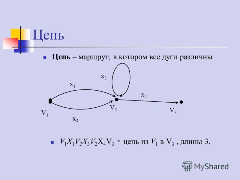 Цепь V 1 X 1 V 2 X 3 V 2 X 4 V 3 - цепь из V 1 в V 3, длины 3. Цепь – маршрут, в котором все дуги различны V1V1 V2V2 V3V3 x1x1 x2x2 x3x3 x4x4