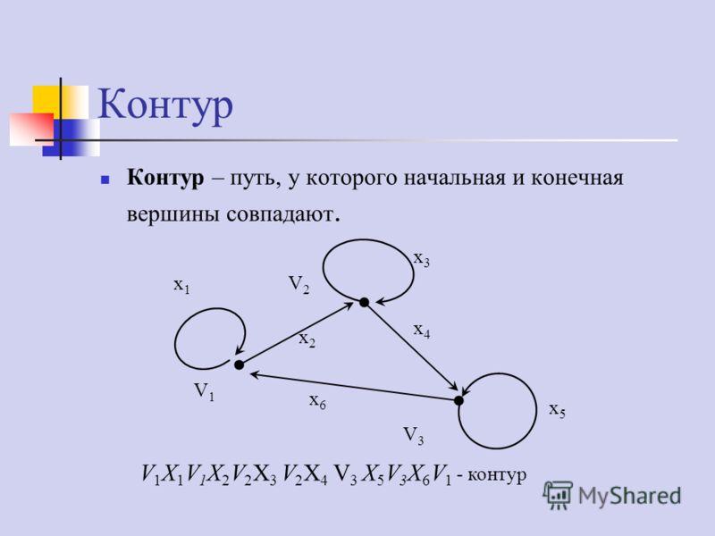 Контур Контур – путь, у которого начальная и конечная вершины совпадают. V 1 X 1 V 1 X 2 V 2 X 3 V 2 X 4 V 3 X 5 V 3 X 6 V 1 - контур V1V1 V2V2 V3V3 x1x1 x2x2 x3x3 x4x4 x5x5 x6x6
