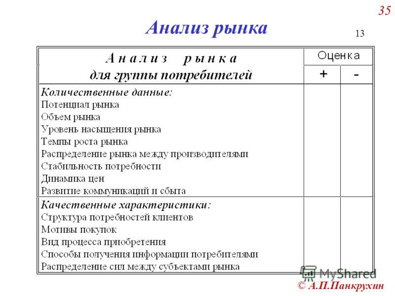 © А.П.Панкрухин 35 13 Анализ рынка