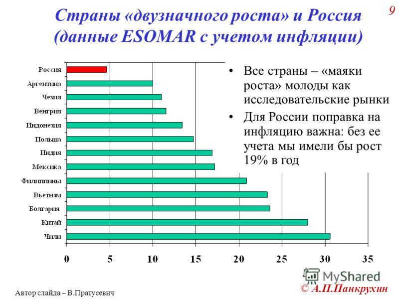 © А.П.Панкрухин 9 Страны «двузначного роста» и Россия (данные ESOMAR с учетом инфляции) Все страны – «маяки роста» молоды как исследовательские рынки Для России поправка на инфляцию важна: без ее учета мы имели бы рост 19% в год Автор слайда – В.Прат