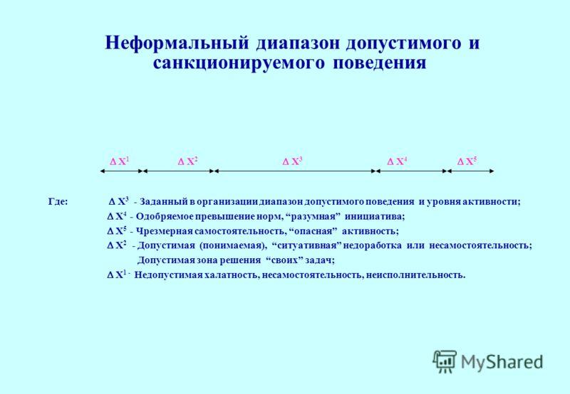 Неформальный диапазон допустимого и санкционируемого поведения Х 1 Х 2 Х 3 Х 4 Х 5 Где: Х 3 - Заданный в организации диапазон допустимого поведения и уровня активности; Х 4 - Одобряемое превышение норм, разумная инициатива; Х 5 - Чрезмерная самостоят