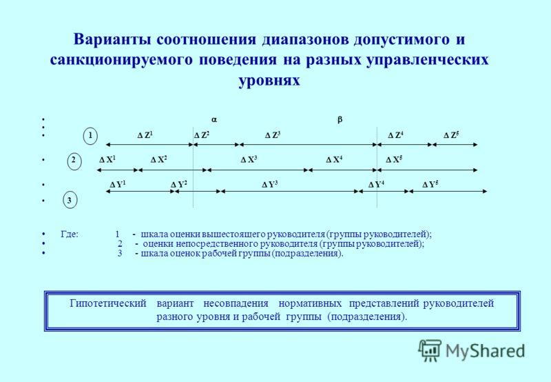 1 Z 1 Z 2 Z 3 Z 4 Z 5 2 Х 1 Х 2 Х 3 Х 4 Х 5 Y 1 Y 2 Y 3 Y 4 Y 5 3 Где: 1 - шкала оценки вышестоящего руководителя (группы руководителей); 2 - оценки непосредственного руководителя (группы руководителей); 3 - шкала оценок рабочей группы (подразделения