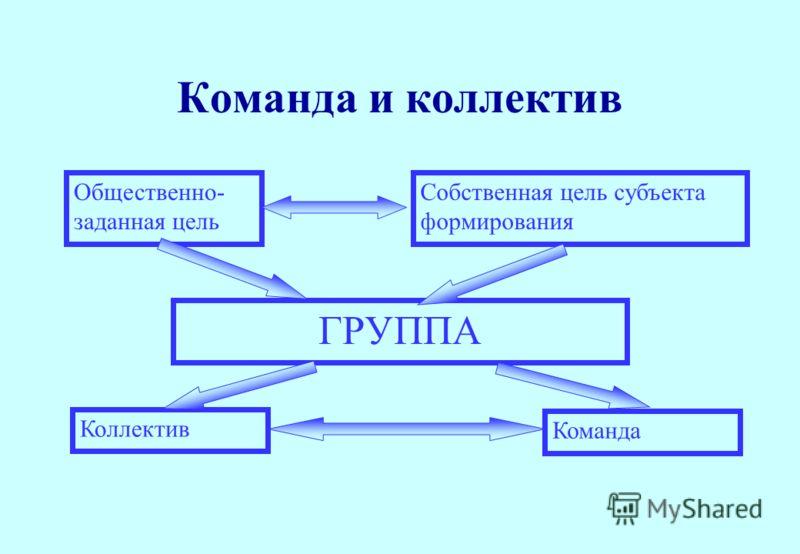 Команда и коллектив Общественно- заданная цель Собственная цель субъекта формирования ГРУППА Коллектив Команда