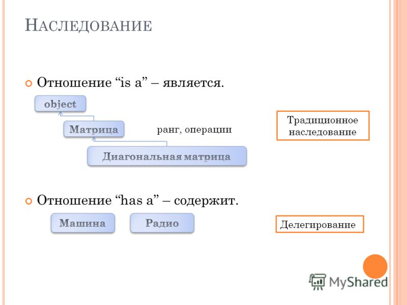 Н АСЛЕДОВАНИЕ Отношение is a – является. Отношение has a – содержит. ранг, операции Традиционное наследование Делегирование