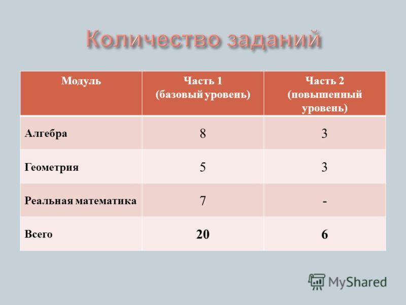 Модуль Часть 1 ( базовый уровень ) Часть 2 ( повышенный уровень ) Алгебра 83 Геометрия 53 Реальная математика 7- Всего 206