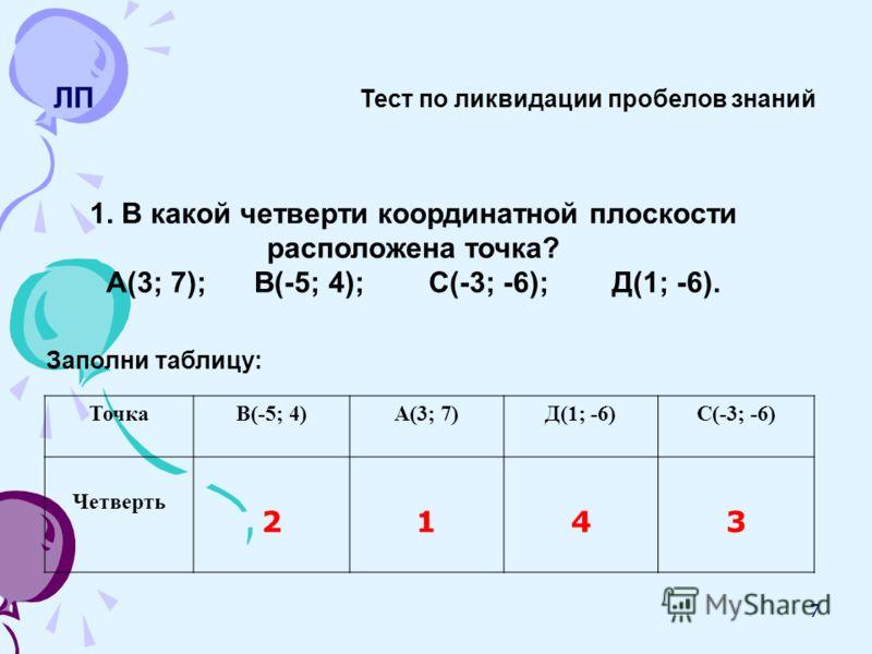 7 ЛП Тест по ликвидации пробелов знаний 1. В какой четверти координатной плоскости расположена точка? А(3; 7); В(-5; 4); С(-3; -6); Д(1; -6). Заполни таблицу: ТочкаВ(-5; 4)А(3; 7)Д(1; -6)С(-3; -6) Четверть 2143
