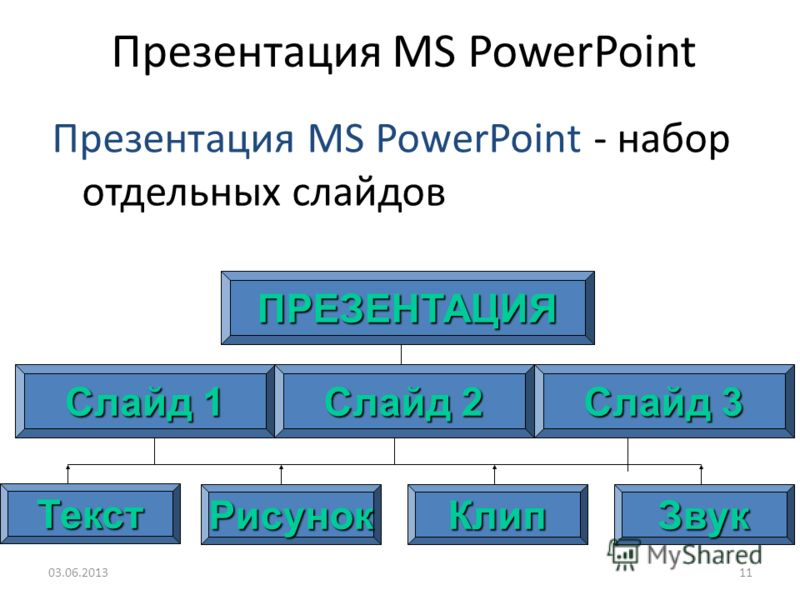 10 MS PowerPoint – программа подготовки презентаций, входящая в состав MS Office 03.06.2013