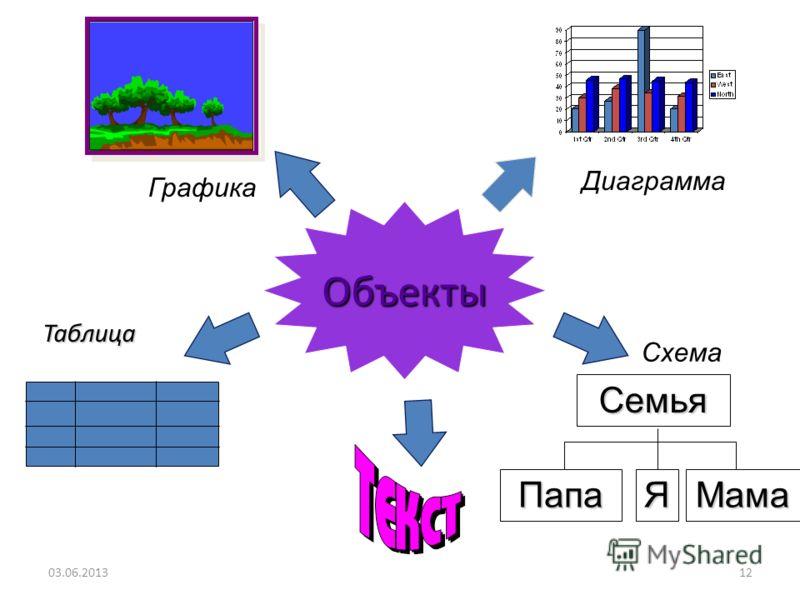 11 Презентация MS PowerPoint Презентация MS PowerPoint - набор отдельных слайдов 03.06.2013 ПРЕЗЕНТАЦИЯ Слайд 1 Слайд 3 Слайд 2 РисунокКлипЗвук Текст