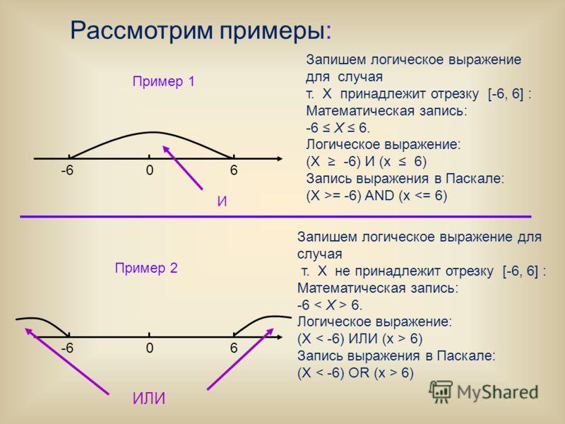 Пример 1 Рассмотрим примеры: Запишем логическое выражение для случая т. X принадлежит отрезку [-6, 6] : Математическая запись: -6 Х 6. Логическое выражение: (Х -6) И (х 6) Запись выражения в Паскале: (Х >= -6) AND (х