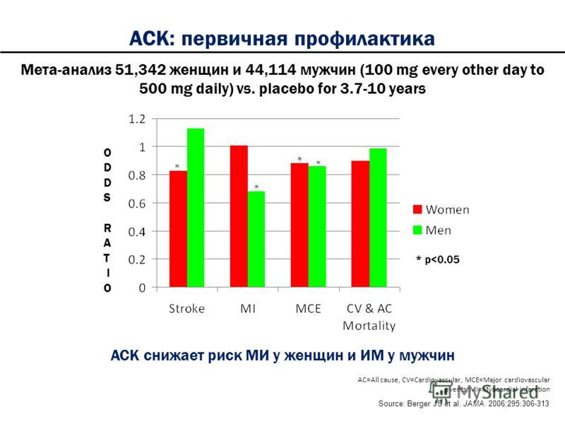 Мета-анализ 51,342 женщин и 44,114 мужчин (100 mg every other day to 500 mg daily) vs. placebo for 3.7-10 years АСК снижает риск МИ у женщин и ИМ у мужчин O D S R A T I O Source: Berger JS et al. JAMA. 2006;295:306-313 * p