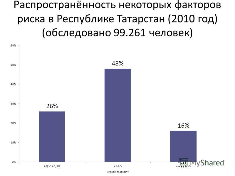 Распространённость некоторых факторов риска в Республике Татарстан (2010 год) (обследовано 99.261 человек) низкой плотности