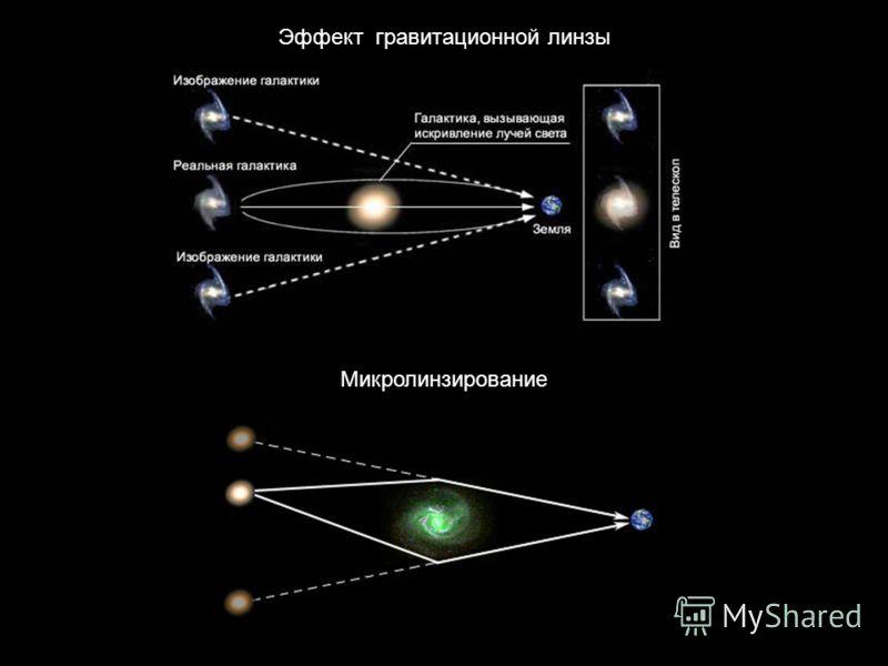Эффект гравитационной линзы Микролинзирование