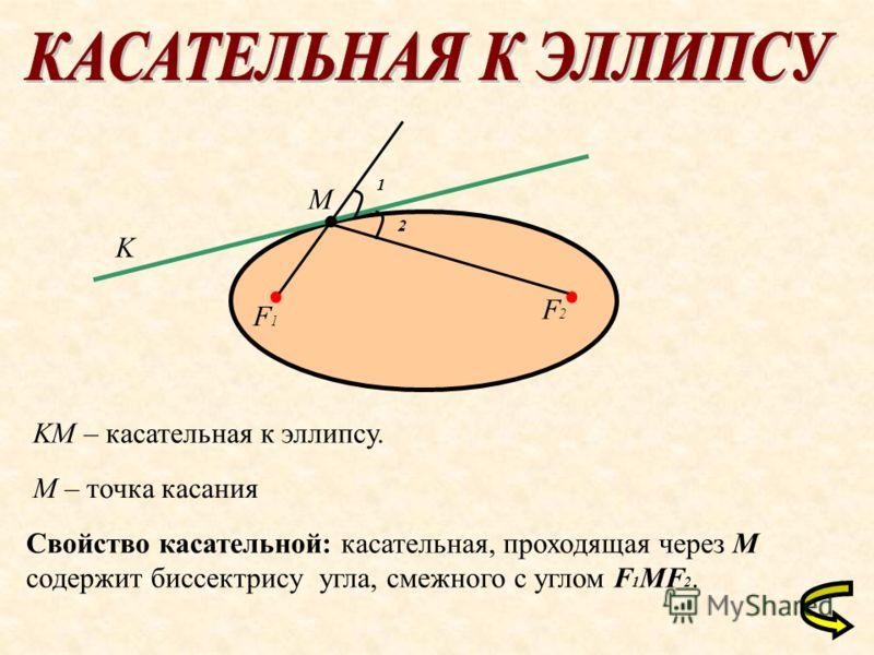 M K KM – касательная к эллипсу. M – точка касания Свойство касательной: касательная, проходящая через M содержит биссектрису угла, смежного с углом F 1 MF 2. F1F1 F2F2 1 2