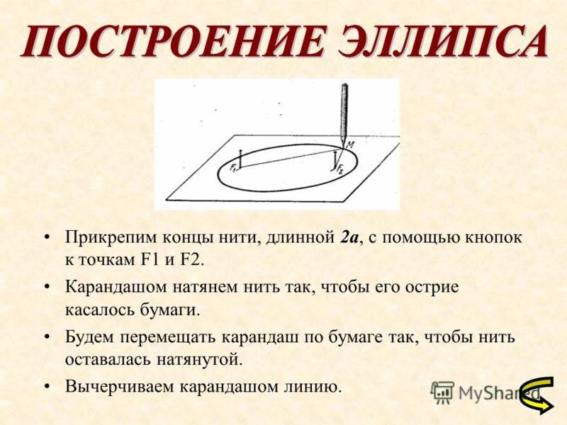 Прикрепим концы нити, длинной 2a, с помощью кнопок к точкам F1 и F2. Карандашом натянем нить так, чтобы его острие касалось бумаги. Будем перемещать карандаш по бумаге так, чтобы нить оставалась натянутой. Вычерчиваем карандашом линию.