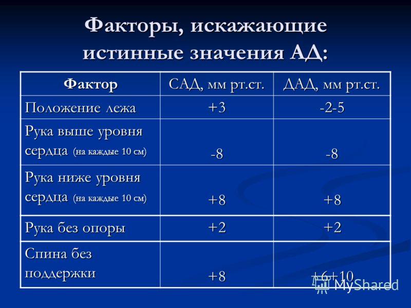 Факторы, искажающие истинные значения АД: Фактор САД, мм рт.ст. ДАД, мм рт.ст. Положение лежа +3-2-5 Рука выше уровня сердца (на каждые 10 см) -8-8 Рука ниже уровня сердца (на каждые 10 см) +8+8 Рука без опоры +2+2 Спина без поддержки +8+6+10