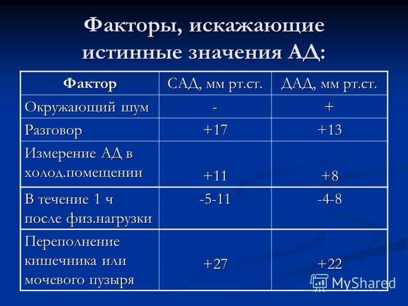 Факторы, искажающие истинные значения АД: Фактор САД, мм рт.ст. ДАД, мм рт.ст. Окружающий шум -+ Разговор+17+13 Измерение АД в холод.помещении +11+8 В течение 1 ч после физ.нагрузки -5-11-4-8 Переполнение кишечника или мочевого пузыря +27+22