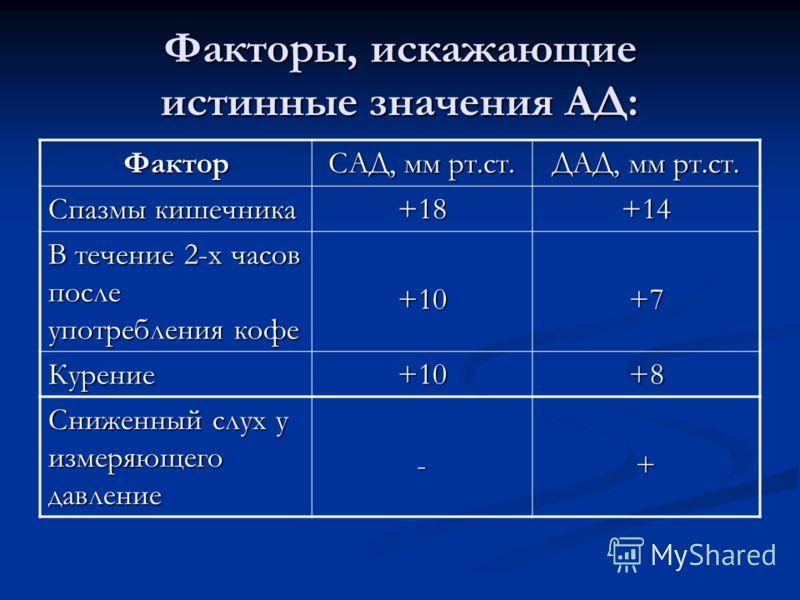 Факторы, искажающие истинные значения АД: Фактор САД, мм рт.ст. ДАД, мм рт.ст. Спазмы кишечника +18+14 В течение 2-х часов после употребления кофе +10+7 Курение+10+8 Сниженный слух у измеряющего давление -+