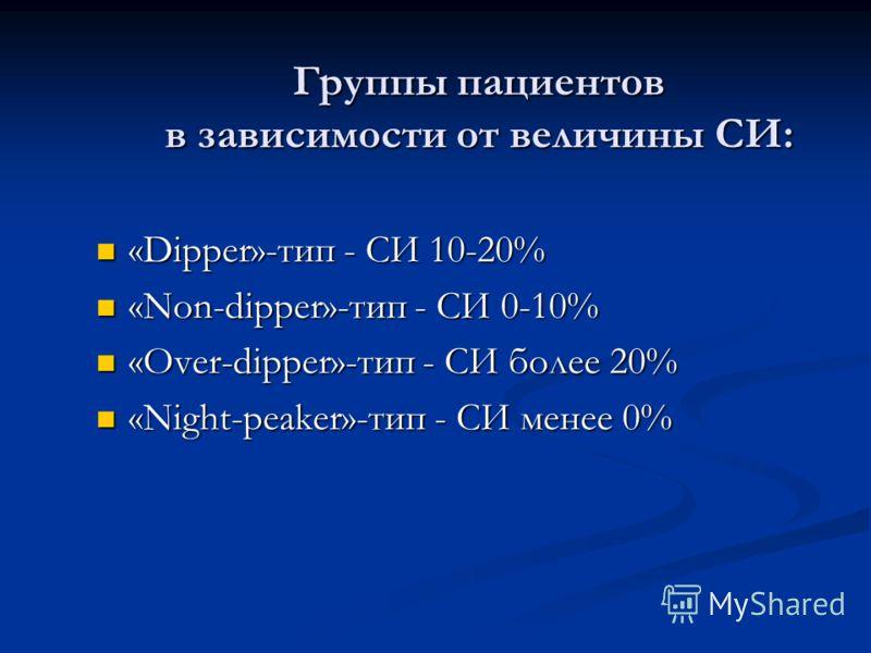 Группы пациентов в зависимости от величины СИ: «Dipper»-тип - СИ 10-20% «Dipper»-тип - СИ 10-20% «Non-dipper»-тип - СИ 0-10% «Non-dipper»-тип - СИ 0-10% «Over-dipper»-тип - СИ более 20% «Over-dipper»-тип - СИ более 20% «Night-peaker»-тип - СИ менее 0