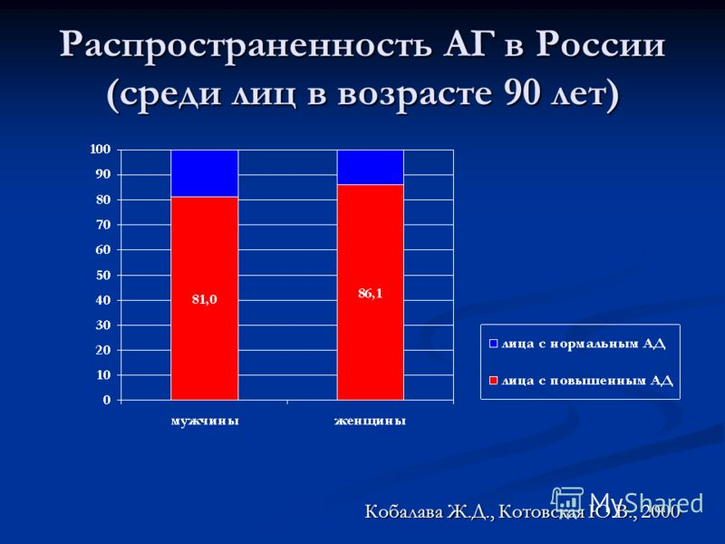 Распространенность АГ в России (среди лиц в возрасте 90 лет) Кобалава Ж.Д., Котовская Ю.В., 2000