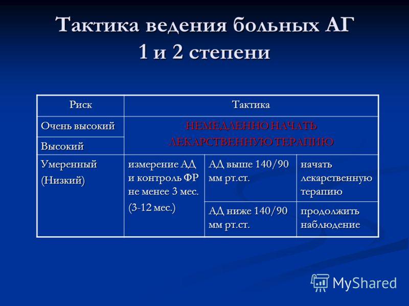 Тактика ведения больных АГ 1 и 2 степени РискТактика Очень высокий НЕМЕДЛЕННО НАЧАТЬ ЛЕКАРСТВЕННУЮ ТЕРАПИЮ Высокий Умеренный(Низкий) измерение АД и контроль ФР не менее 3 мес. (3-12 мес.) АД выше 140/90 мм рт.ст. начать лекарственную терапию АД ниже