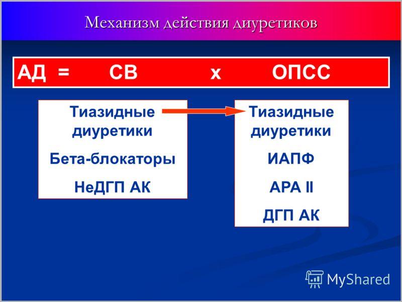 Механизм действия диуретиков АД = CB х ОПСС Тиазидные диуретики Бета-блокаторы НеДГП АК Тиазидные диуретики ИАПФ АРА II ДГП АК