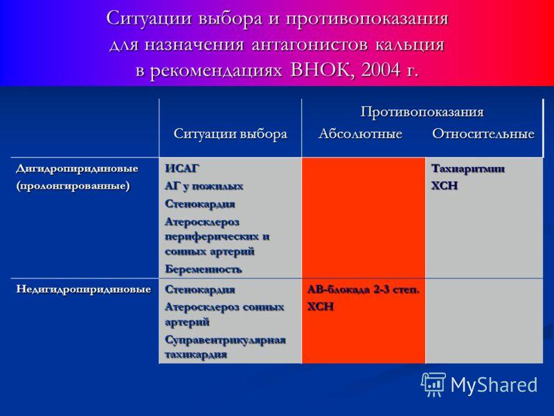 Ситуации выбора Противопоказания Противопоказания Абсолютные Относительные Абсолютные Относительные Дигидропиридиновые(пролонгированные)ИСАГ АГ у пожилых Стенокардия Атеросклероз периферических и сонных артерий БеременностьТахиаритмииХСН Недигидропир