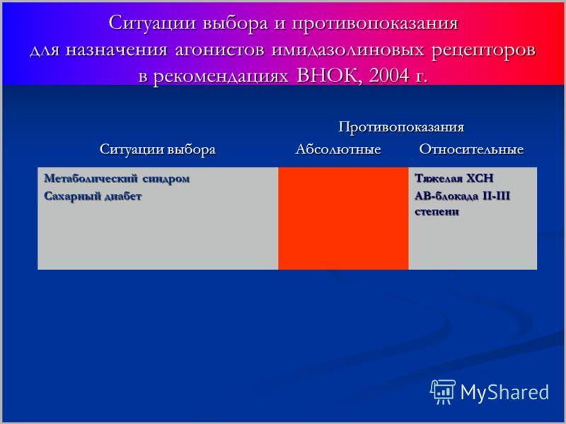 Ситуации выбора и противопоказания для назначения агонистов имидазолиновых рецепторов в рекомендациях ВНОК, 2004 г. Ситуации выбора Противопоказания Противопоказания Абсолютные Относительные Абсолютные Относительные Метаболический синдром Сахарный ди