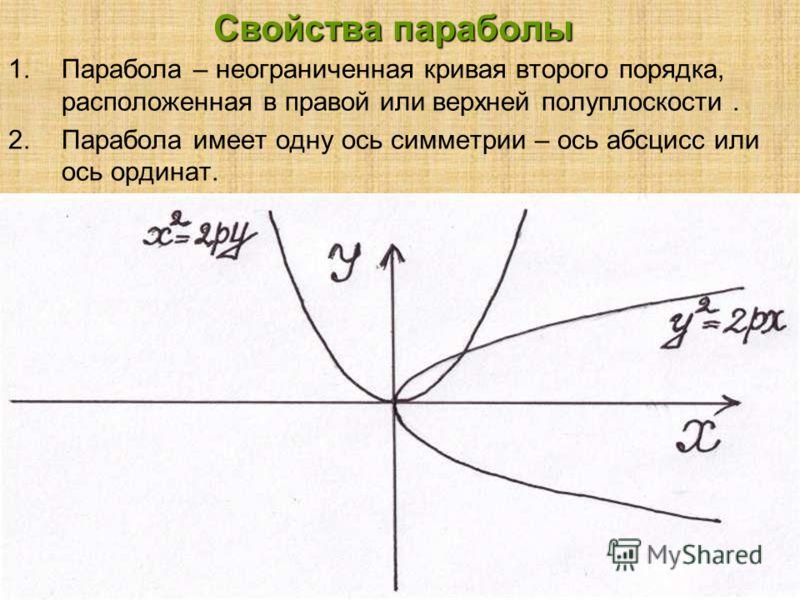 Свойства параболы 1.Парабола – неограниченная кривая второго порядка, расположенная в правой или верхней полуплоскости. 2.Парабола имеет одну ось симметрии – ось абсцисс или ось ординат.